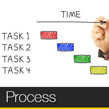 An image of a process flowchart that links to our process page